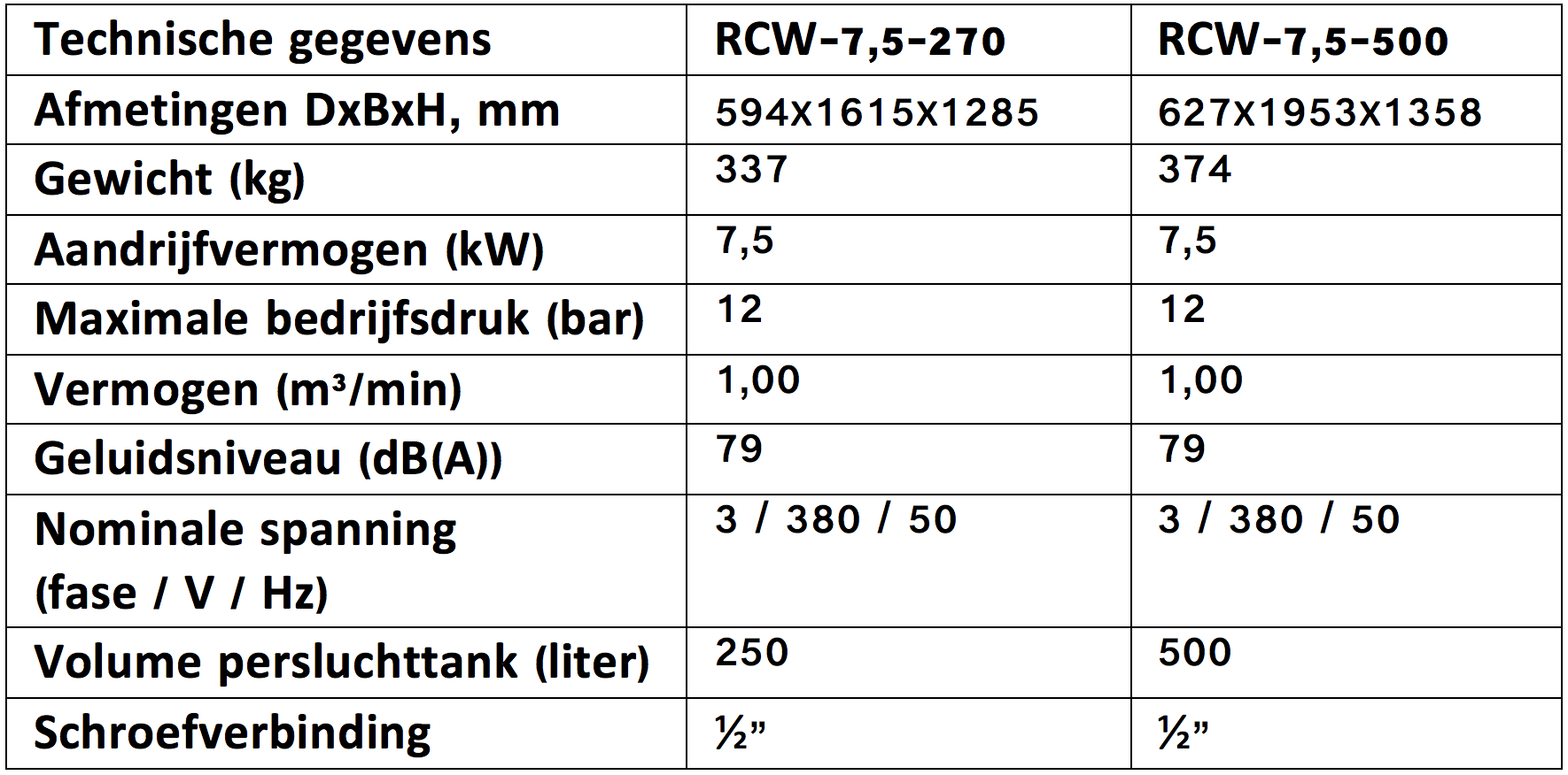 RECOM RCI zuigercompressor met capaciteit tot 1,00 m³/min