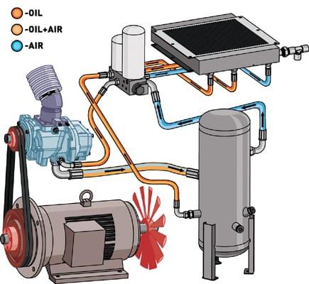 Fuctioneel diagram schroefcompressor zonder toebehoren