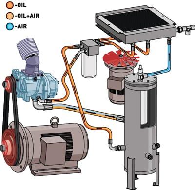Functioneel diagram Schroefcompressor zonder toebehoren